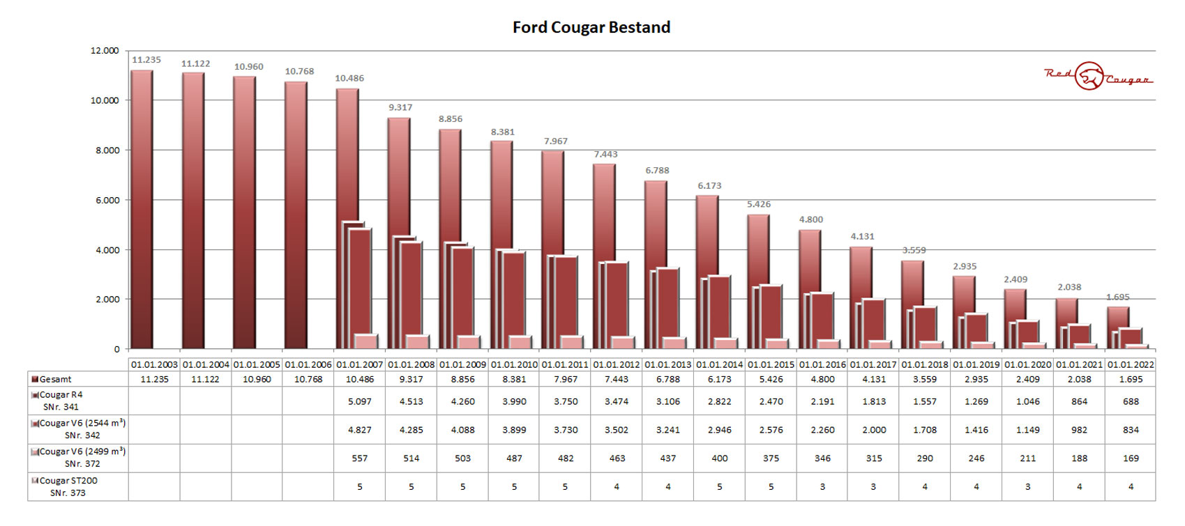 ford cougar bestand